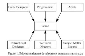 The Process Of Game Creation The Game Design Document Digital