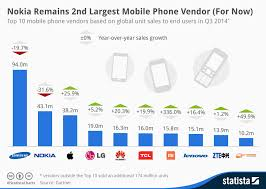 Nokia Sales Chart Chart Nokia Remains 2nd Largest Mobile Phone Vendor For