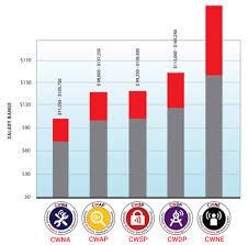 Wireless Lan Community Compensation Benchmark Survey