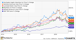 Gulfstream Stock Chart The Top Defense Stock To Buy In 2019 The Motley Fool