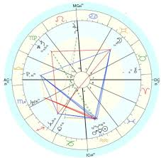 Create Personalized Natal Chart And Love Compatibility By