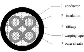 Swa Gland Chart 4 Core Armoured Cable Gland Sizes Armoured Cable 120mm