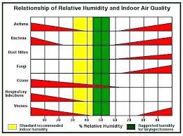 indoor humidity chart summer house humity trompetenforum info