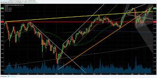 Tsx Futures Chart Financial Iceberg