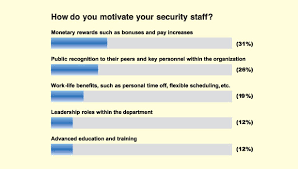 motivation in the security workplace security magazine employee motivation chart
