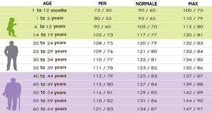 blood pressure charts for adults your normal blood pressure depends on your age all healthy news