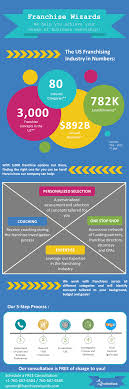 infographic the franchising industry franchise wizards blog franchise wizards infographic png