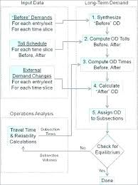 Time Management Chart Template Thepostcode Co