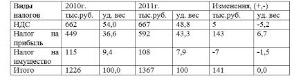 Отчет по производственной практике по бухгалтерскому учету в ИП  Налоговый учет