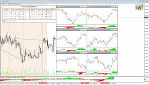 Free Macd Charts Savvy Macd Dashboard Trading Strategy Guides