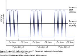Ultrasound Intensity Chart Chapter 10 Therapeutic Ultrasound Therapeutic Modalities