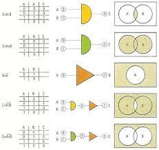Boolean Algebra Venn Diagram Boolean Algebra In 2019 Math Formulas Logic Math
