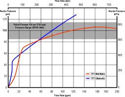 Nozzle Reaction Chart Blog Archive Choose Your Weapon Part 2fire Stream