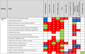 Raci Chart For Agile Projects Example Raci Chart For Lean Agile Roles Net Objectives Portal