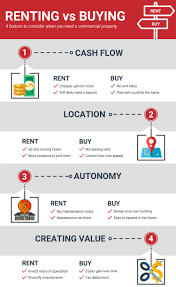 buy v lease buying vs renting commercial property 4 factors to consider