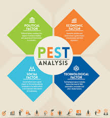 Pest Analysis Template Pest Analysis Lean Six Sigma Training Guide Copy