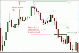 Forex Chart Patterns Strategy 123 Forex Chart Patterns Strategy Forex Forex Nn New Network