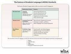 Wida Growth Charts 55 Best Wida Images In 2019 English Language Learners Ell