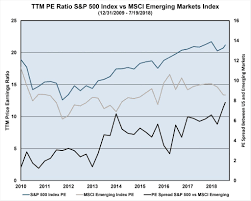 Should Long Term Investors Own More Emerging Market Equities