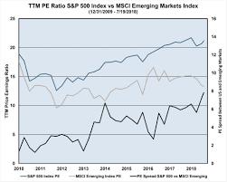 s p 500 index vs msci emerging markets