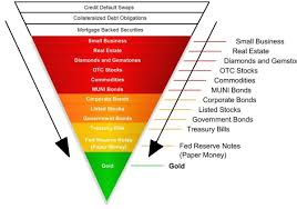 the exter inverted pyramid a refresher zero hedge one picture in this case is absolutely worth well over a thousand words
