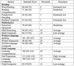 Stanford Binet Score Chart Stanford Binet Score Chart Www Bedowntowndaytona Com