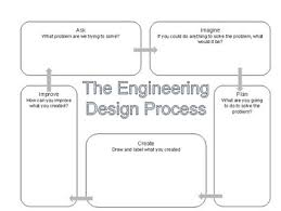 Engineering Design Process Chart Engineering Design Process Flow Chart