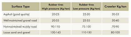 Rolling Resistance Chart Sample Rolling Resistance Chart Instructional Technology