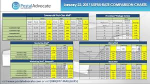 2018 Postal Rate Chart Postal Advocate Inc Usps Rate Change Is This Weekend