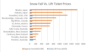 Utah Ski Resort Comparison Chart Chart This Shows You What Terrible Value The Australian