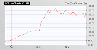Cmcx Cmc Markets Share Price With Cmcx Chart And Fundamentals