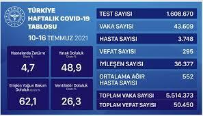 24 saatin koronavirüs vaka sayısında korkutan artış