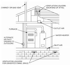 all air from outdoors inlet air from ventilated crawl space and air to ventilated