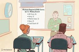 Army Afqt Score Chart Minimum Required Asvab Scores For All Military Branches