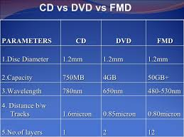dvd vs cd fluorescent multi layer disc