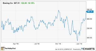 Boeing Stock Chart Boeing Is Soaring Again On Stellar Earnings The Motley Fool