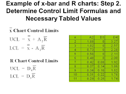 X And R Chart Example In Class Exercise The Following