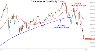 Dow Latest Index To Form A Death Cross