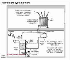 Radiator Output Chart Steam Radiator Home Heating Systems Steam Radiators