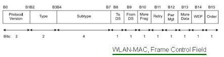 802 11 frame format wlan mac layer protocol wlan mac frame ieee 802 11 mac