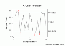 C Chart Example Control Chart Wizard C Chart Isixsigma