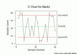 Control Chart Wizard C Chart Isixsigma