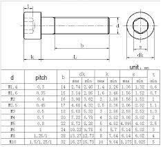 Socket Screw Dimensions Cryptothink Co