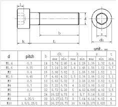 Cap Head Screw Chart Socket Screw Dimensions Cryptothink Co