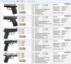 Most Popular M4 Carbine Comparison Chart M4 Carbine