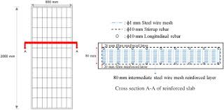 Rebar To Mesh Conversion Chart Experimental And Numerical Study On Steel Wire Mesh