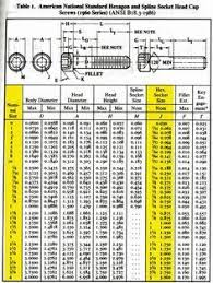 Socket Cap Screw Chart Helpful Quick Reference Socket Head Cap Screw Sizing Chart