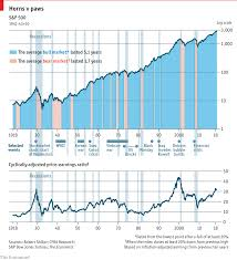 True Religion Stock Chart Daily Chart Americas Stockmarket Passes A Milestone