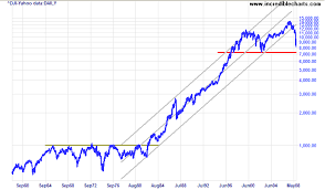 Tsx 50 Year Chart Incredible Charts Stock Trading Diary Liquidity Trap