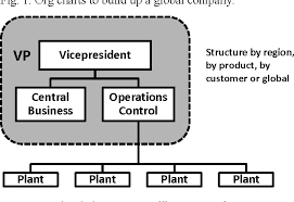 Figure 2 From Supply Chain Management As The Company Engine